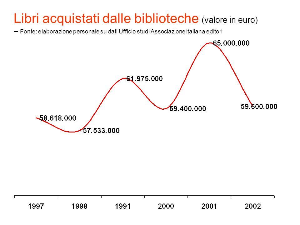 Libri acquistati dalle biblioteche (valore in euro) – Fonte: elaborazione personale su dati Ufficio studi Associazione italiana editori