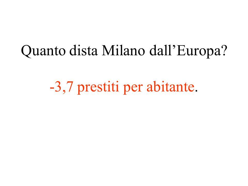 Quanto dista Milano dall'Europa -3,7 prestiti per abitante.