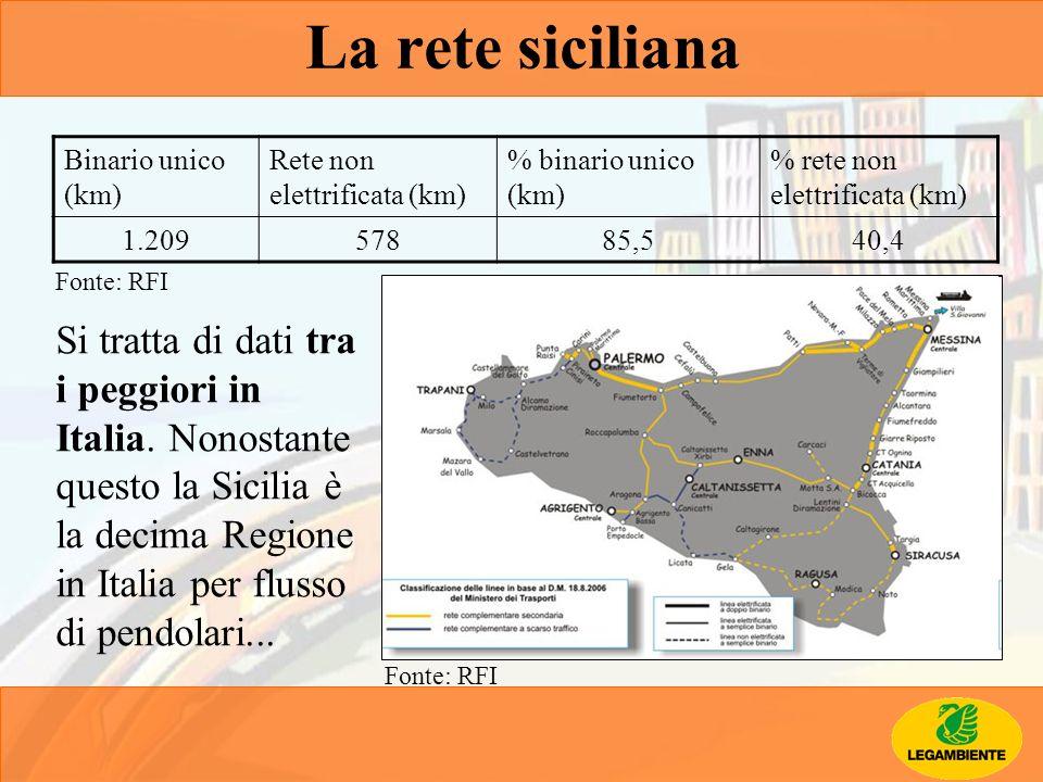 La rete siciliana Binario unico (km) Rete non elettrificata (km) % binario unico (km) % rete non elettrificata (km)