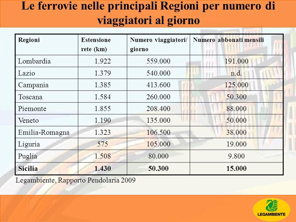 Le ferrovie nelle principali Regioni per numero di viaggiatori al giorno