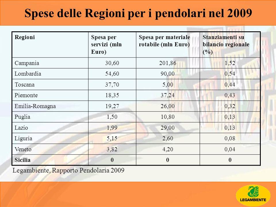 Spese delle Regioni per i pendolari nel 2009