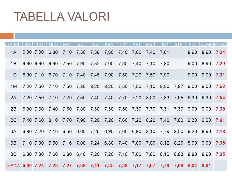 TABELLA VALORI CLASSE. ITA. STO. GEO. MAT. SCI. ING. FRA. TEC. ART. MUS. FIS. STR. REL.