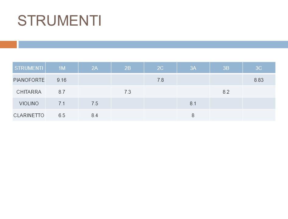 STRUMENTI STRUMENTI 1M 2A 2B 2C 3A 3B 3C PIANOFORTE 9.16 7.8 8.83