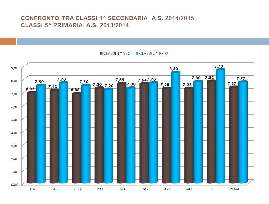CONFRONTO TRA CLASSI 1^ SECONDARIA A.S. 2014/2015 CLASSI 5^ PRIMARIA A.S. 2013/2014