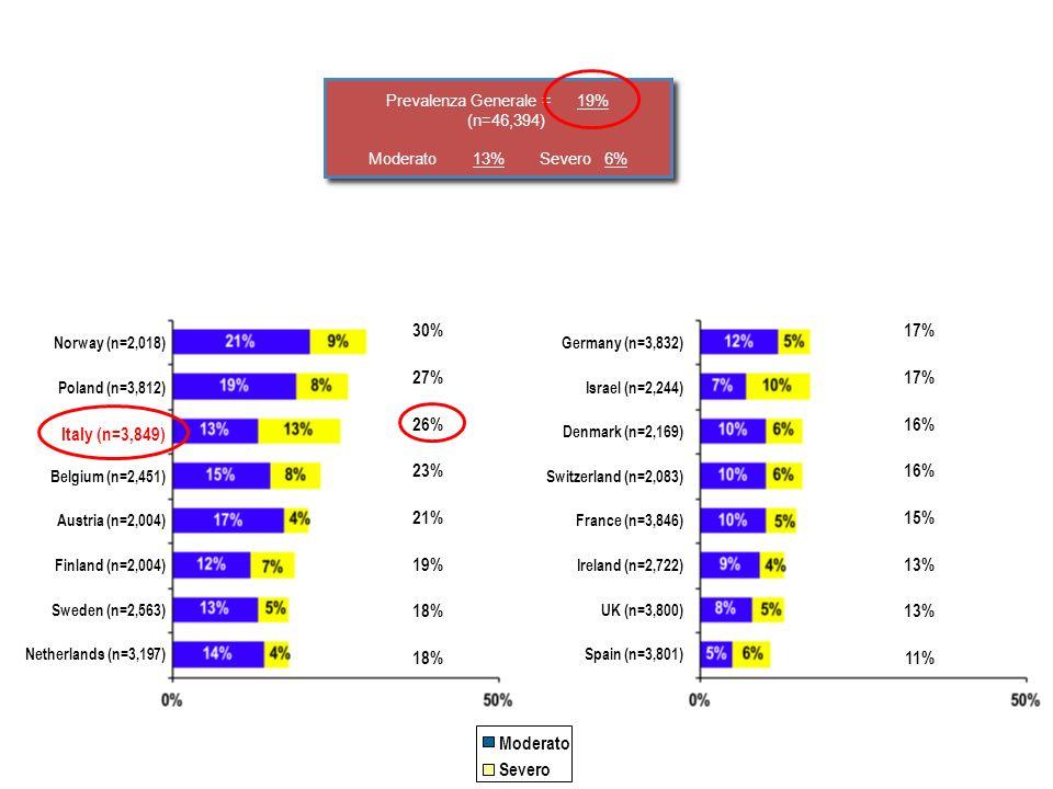 Prevalenza Generale = 19% (n=46,394) Moderato 13% Severo 6%