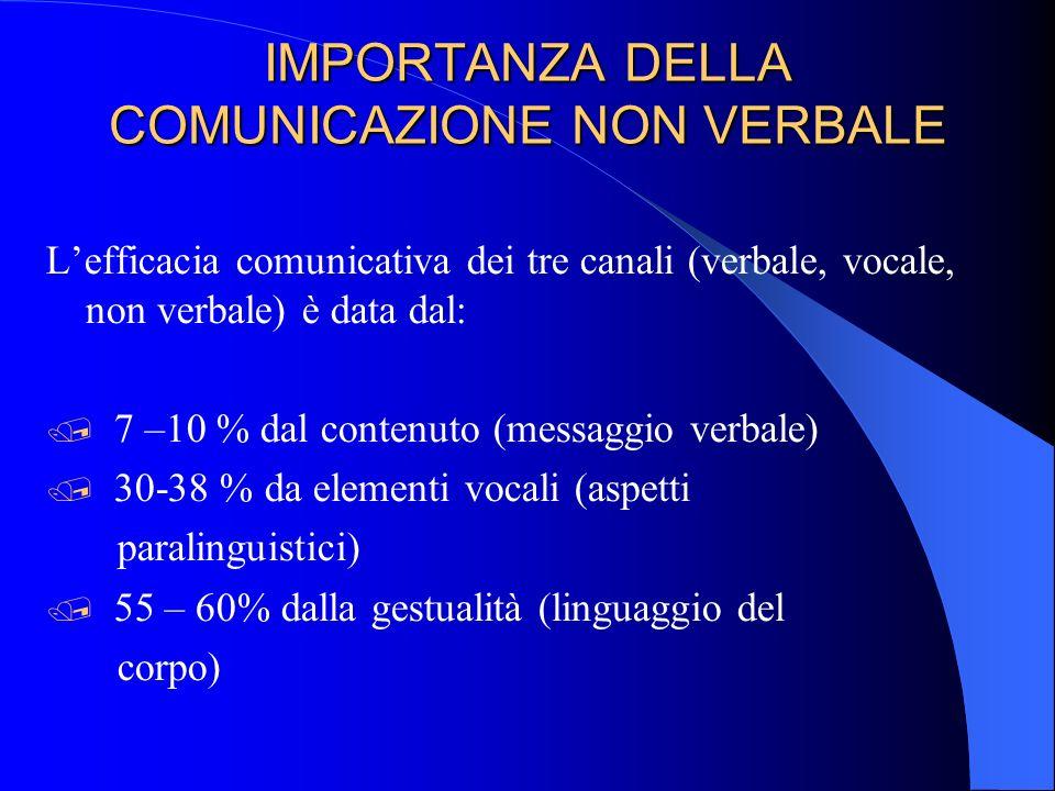 IMPORTANZA DELLA COMUNICAZIONE NON VERBALE