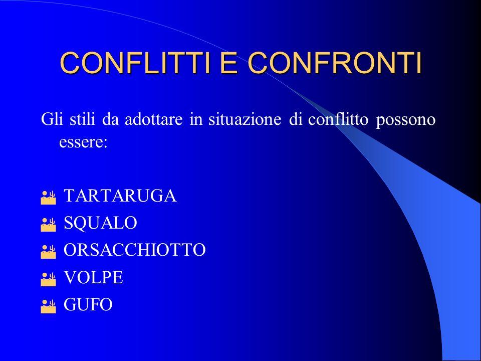 CONFLITTI E CONFRONTI Gli stili da adottare in situazione di conflitto possono essere: TARTARUGA.