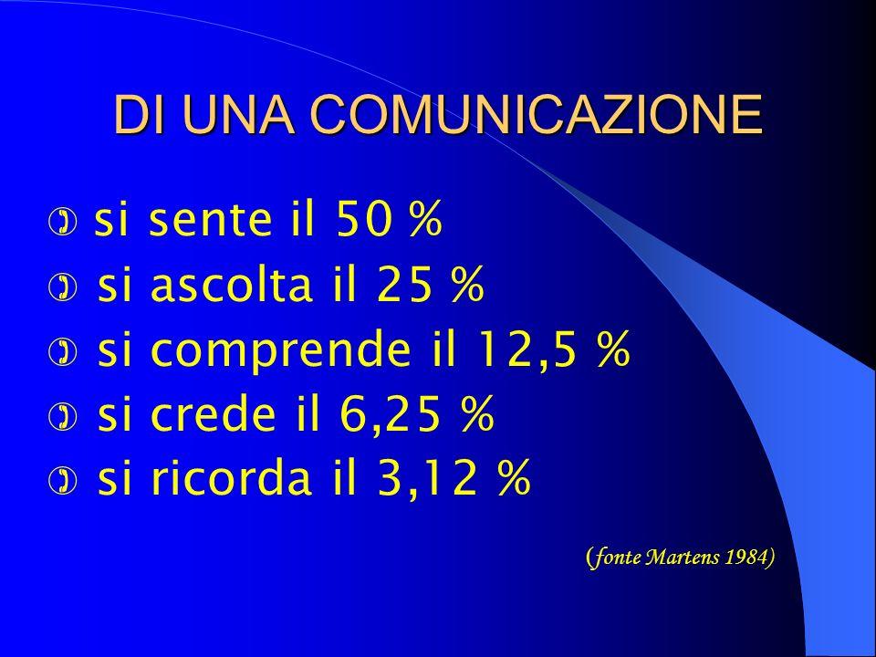 DI UNA COMUNICAZIONE si sente il 50 % si ascolta il 25 %