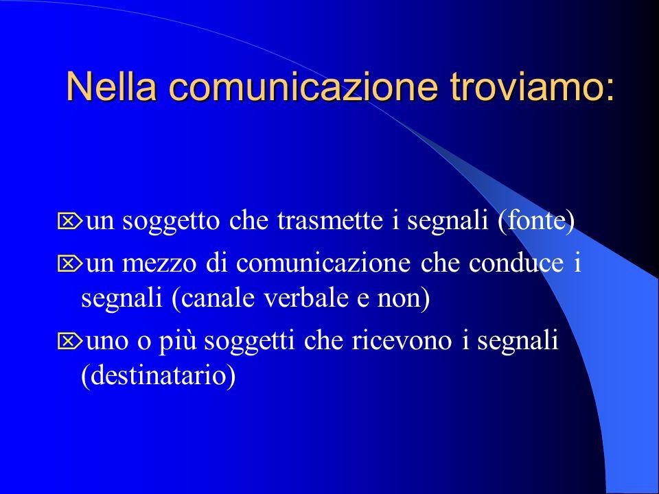 Nella comunicazione troviamo: