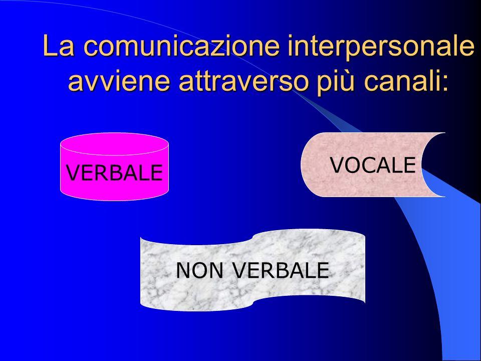 La comunicazione interpersonale avviene attraverso più canali: