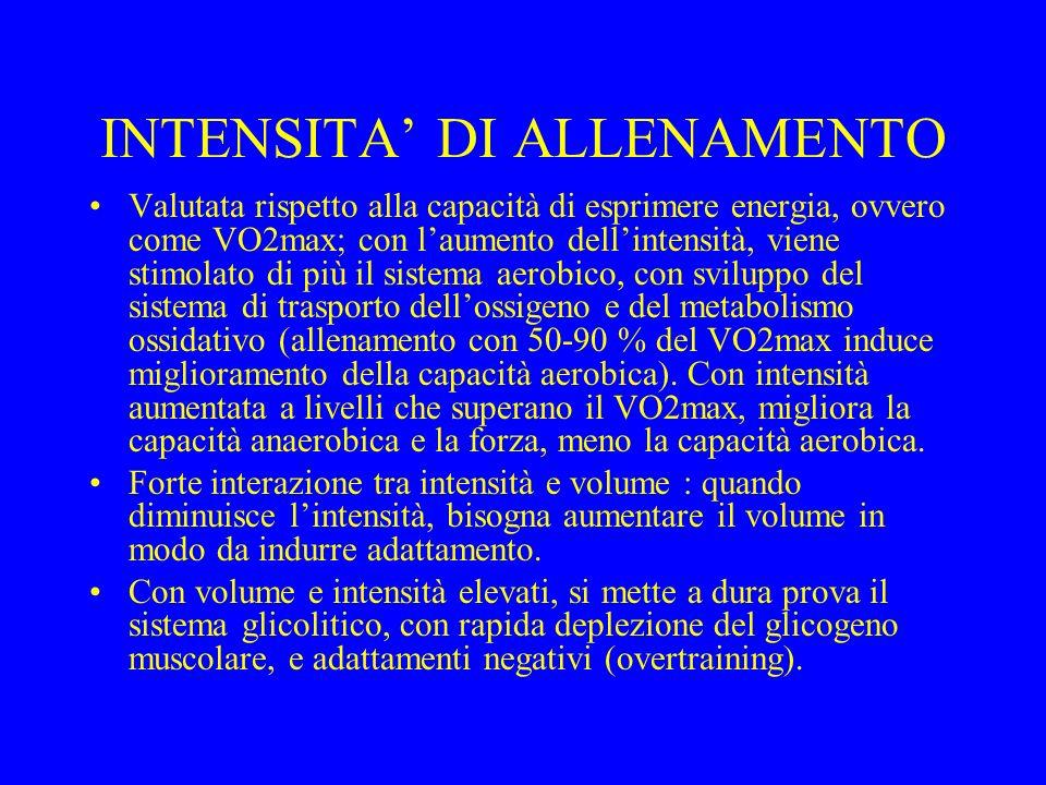 INTENSITA' DI ALLENAMENTO