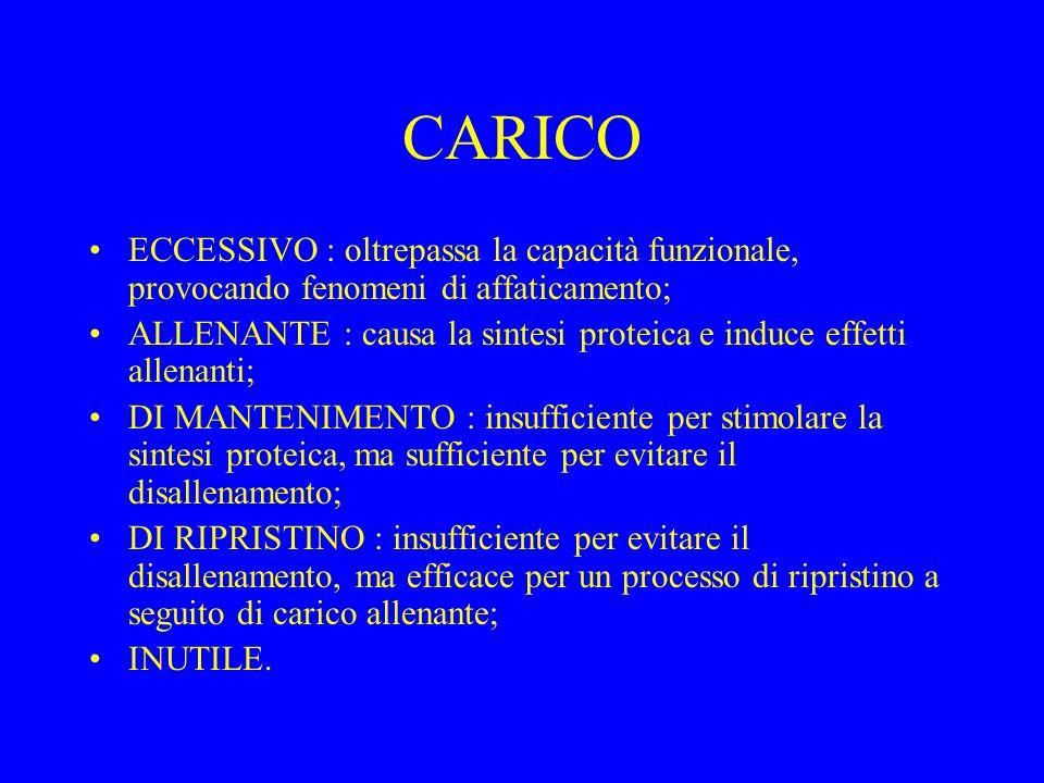 CARICO ECCESSIVO : oltrepassa la capacità funzionale, provocando fenomeni di affaticamento;