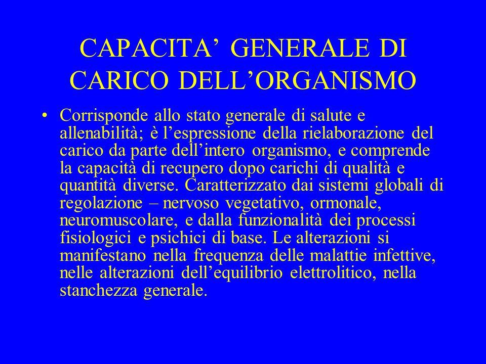 CAPACITA' GENERALE DI CARICO DELL'ORGANISMO