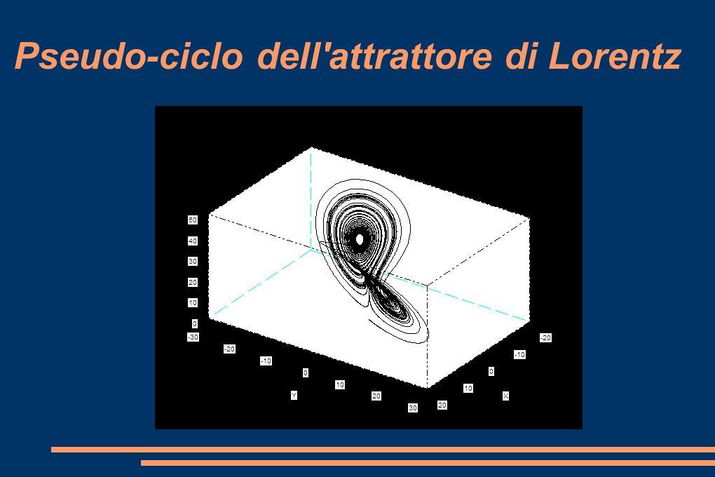 Pseudo-ciclo dell attrattore di Lorentz