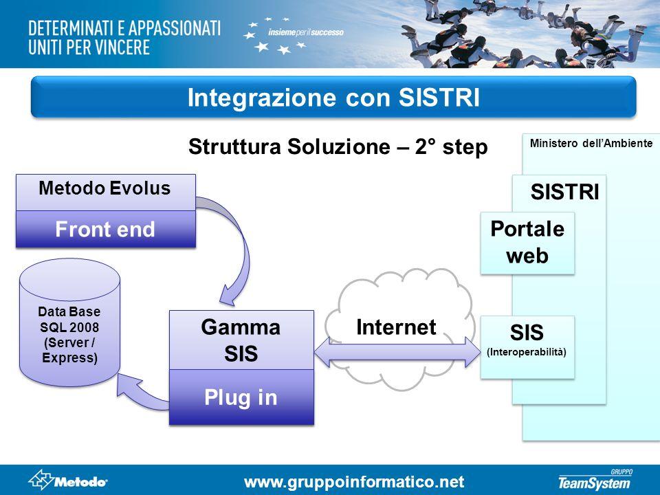 Integrazione con SISTRI Struttura Soluzione – 2° step