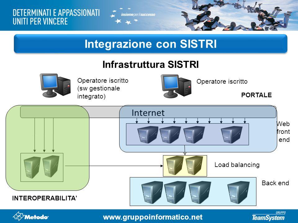 Integrazione con SISTRI Infrastruttura SISTRI