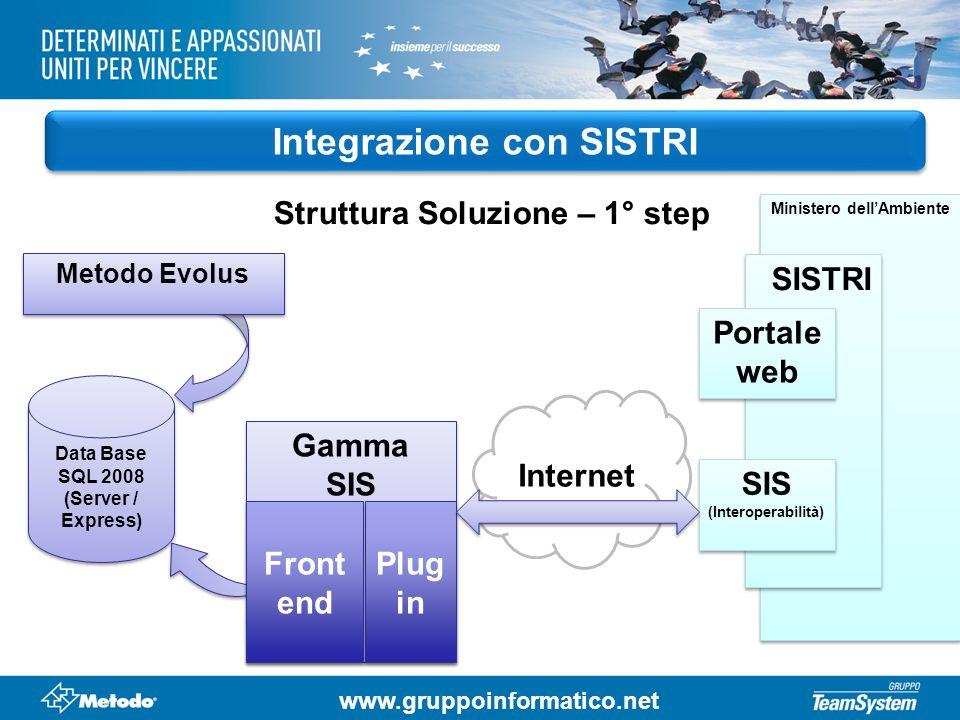 Integrazione con SISTRI Struttura Soluzione – 1° step