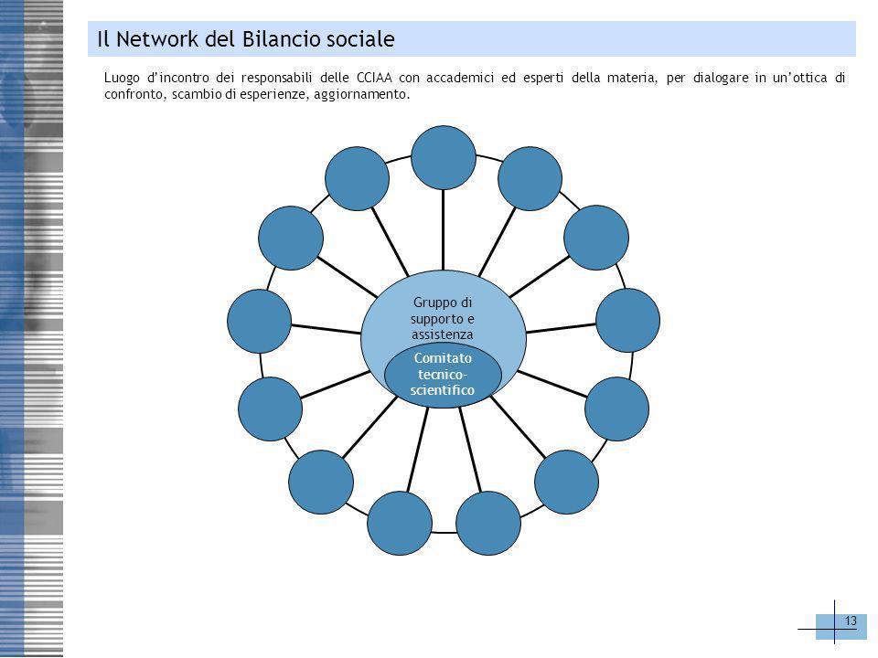 Il Network del Bilancio sociale