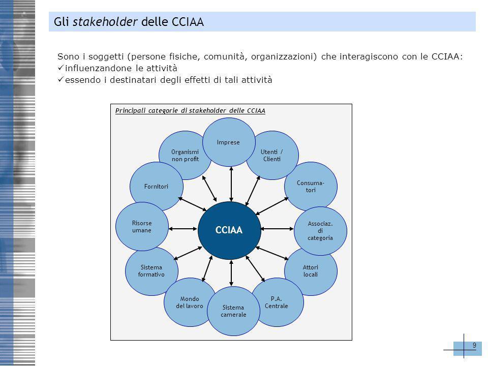 Gli stakeholder delle CCIAA