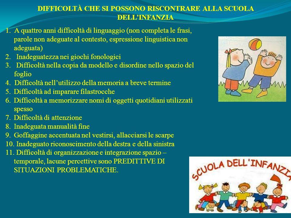 DIFFICOLTÀ CHE SI POSSONO RISCONTRARE ALLA SCUOLA DELL'INFANZIA