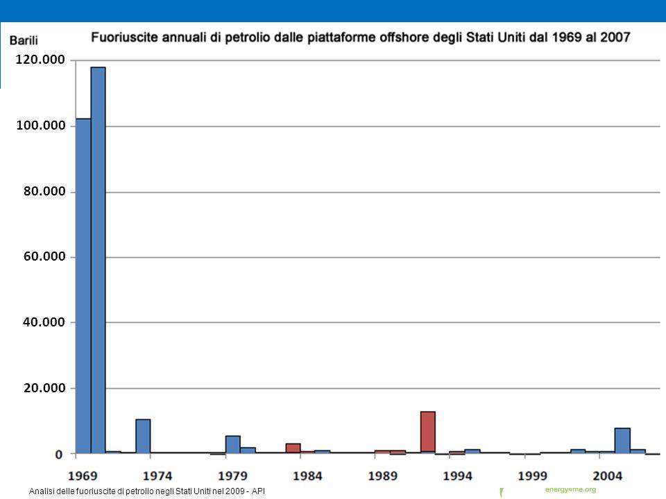 120.000 100.000. 80.000. 60.000. Fuoriuscite da piattaforme petrolifere offshore negli Stati Uniti 1969-2007.