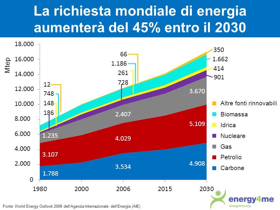 La richiesta mondiale di energia aumenterà del 45% entro il 2030