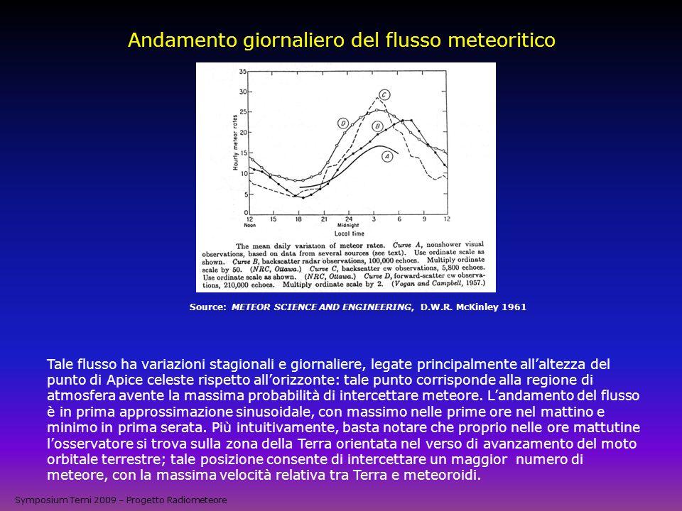 Andamento giornaliero del flusso meteoritico