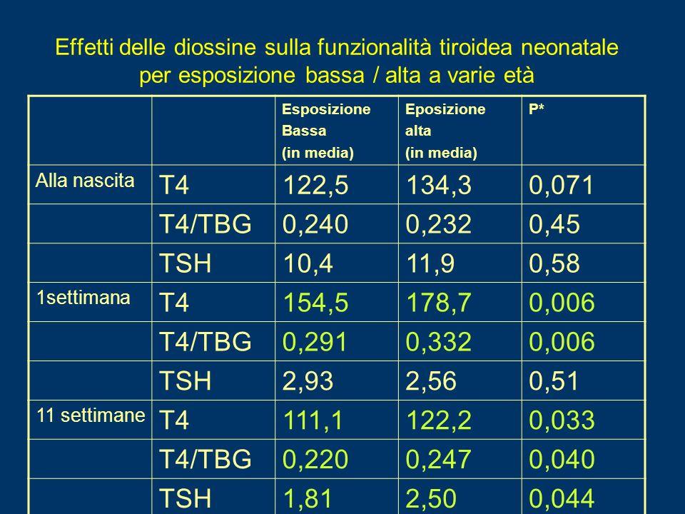 Effetti delle diossine sulla funzionalità tiroidea neonatale per esposizione bassa / alta a varie età