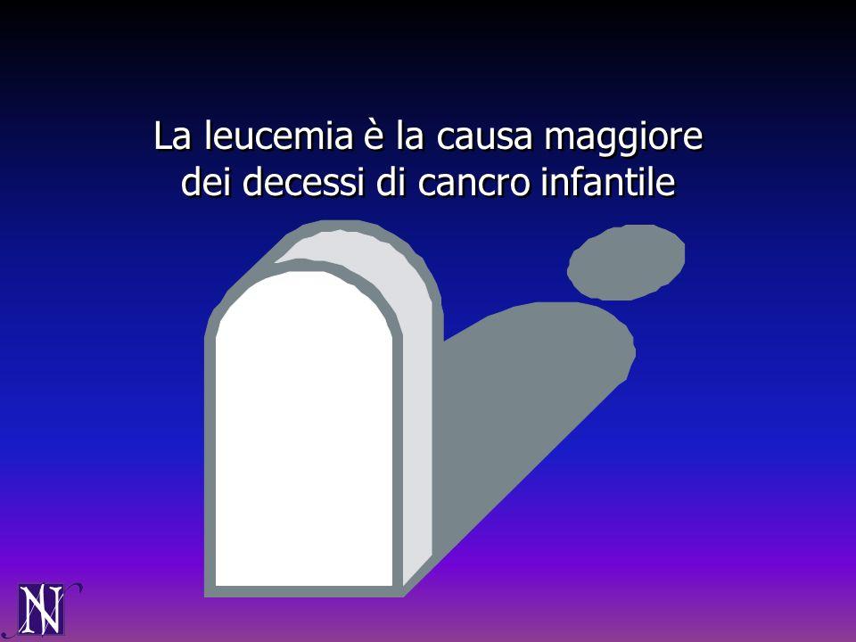 La leucemia è la causa maggiore dei decessi di cancro infantile