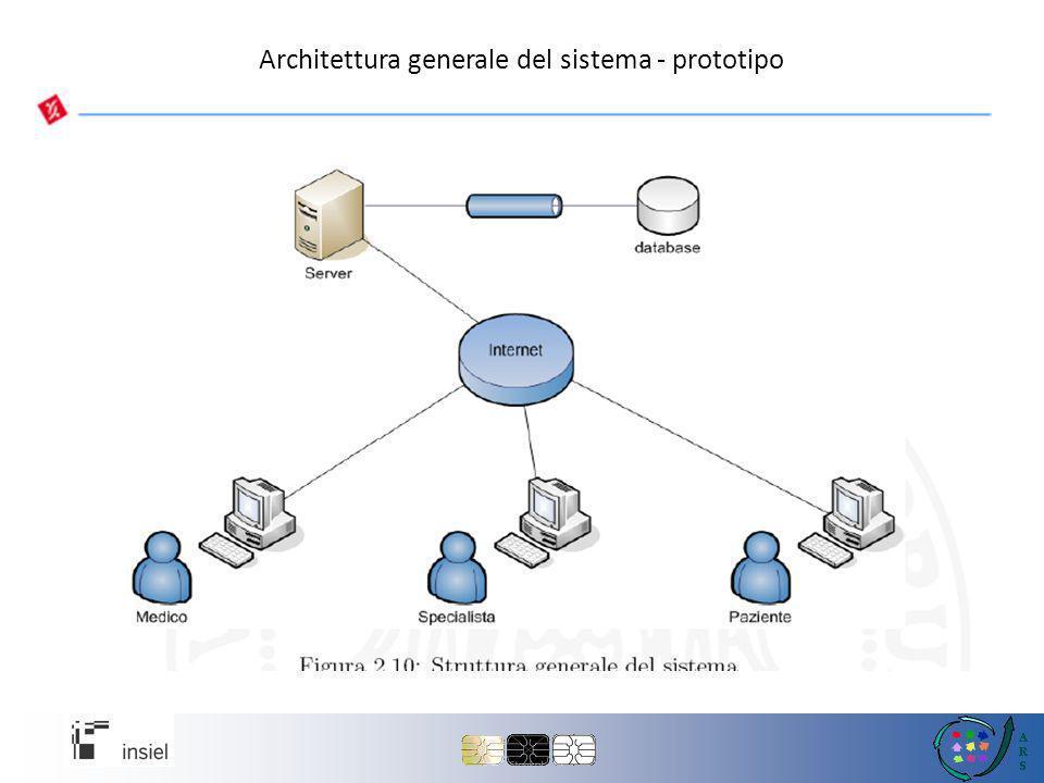 Architettura generale del sistema - prototipo