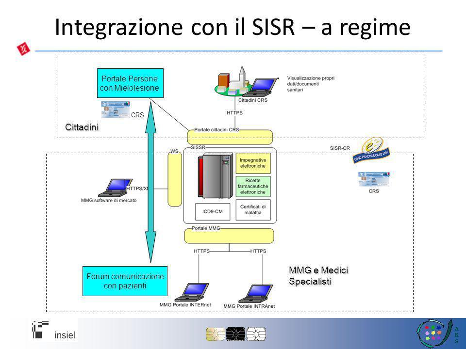 Integrazione con il SISR – a regime