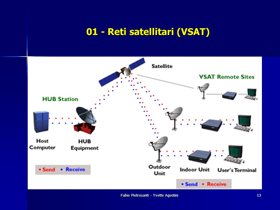 01 - Reti satellitari (VSAT)