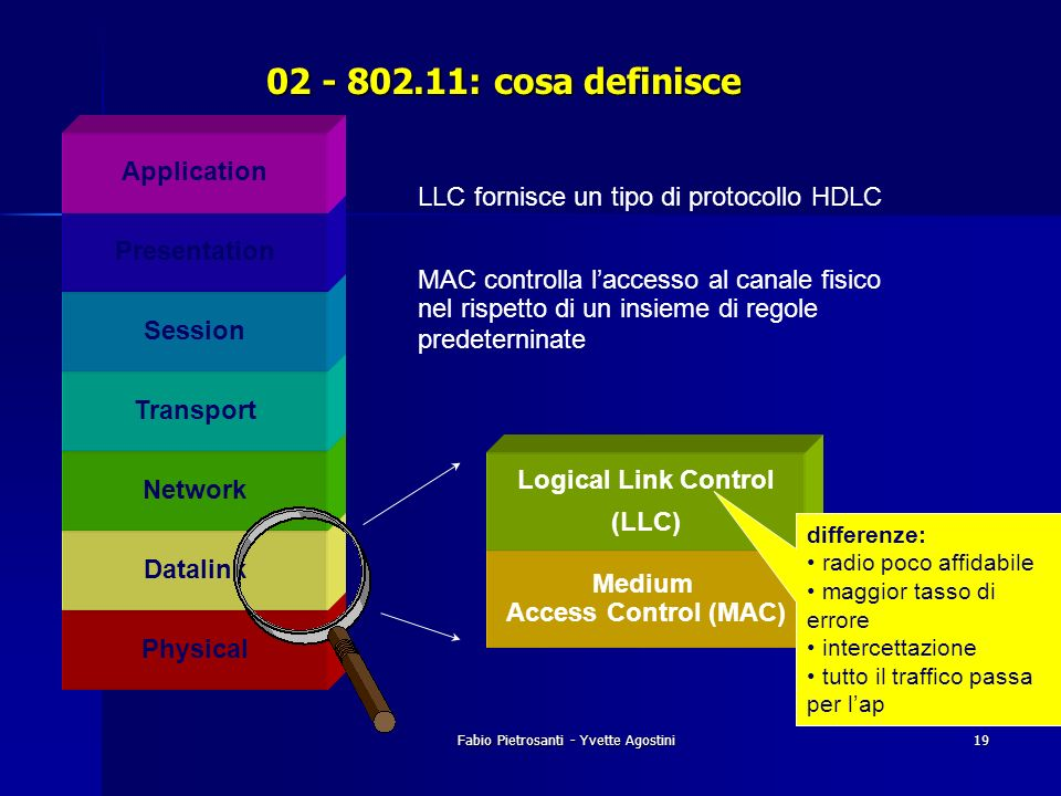 Medium Access Control (MAC)