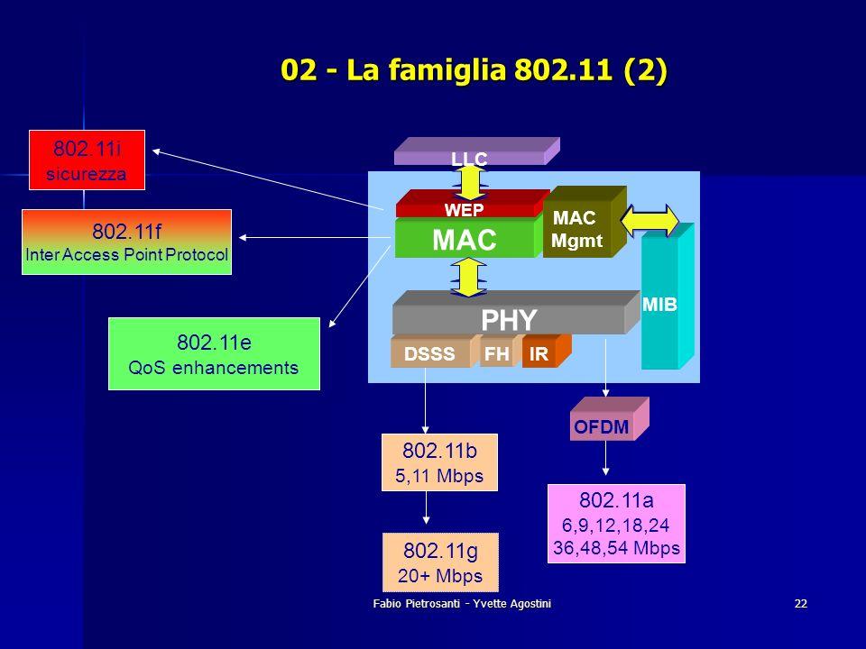 02 - La famiglia 802.11 (2) MAC PHY 802.11i 802.11f 802.11e 802.11b