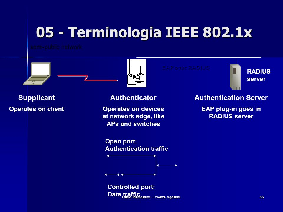 05 - Terminologia IEEE 802.1x semi-public network Supplicant