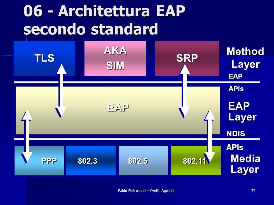06 - Architettura EAP secondo standard