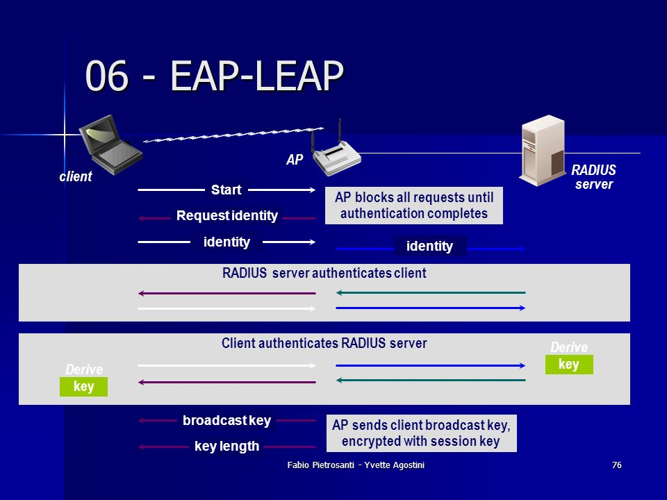 06 - EAP-LEAP AP RADIUS server client
