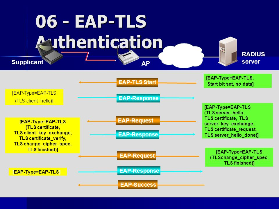 06 - EAP-TLS Authentication