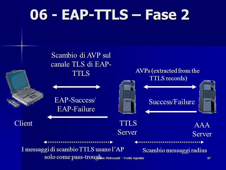 06 - EAP-TTLS – Fase 2 Scambio di AVP sul canale TLS di EAP-TTLS