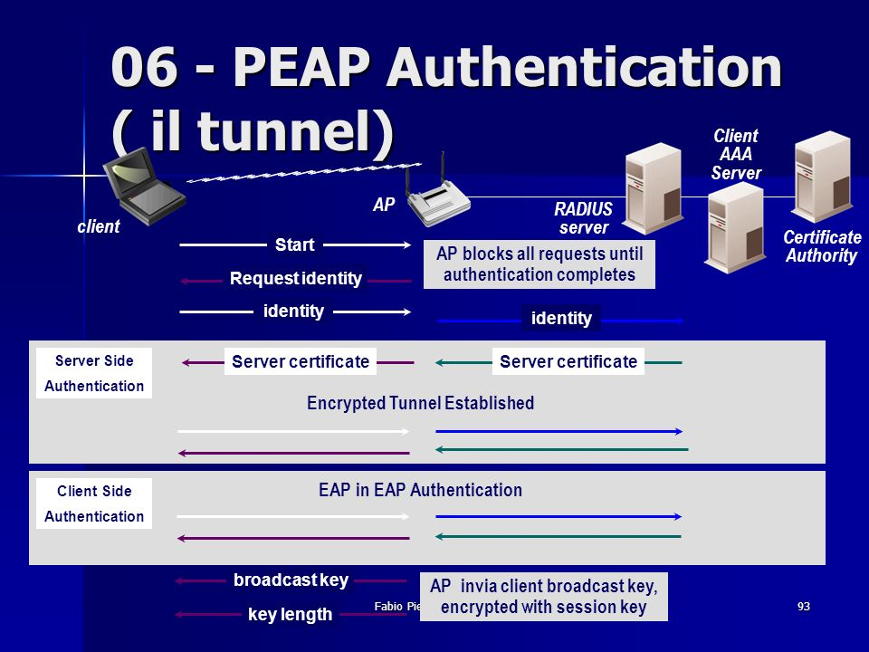06 - PEAP Authentication ( il tunnel)