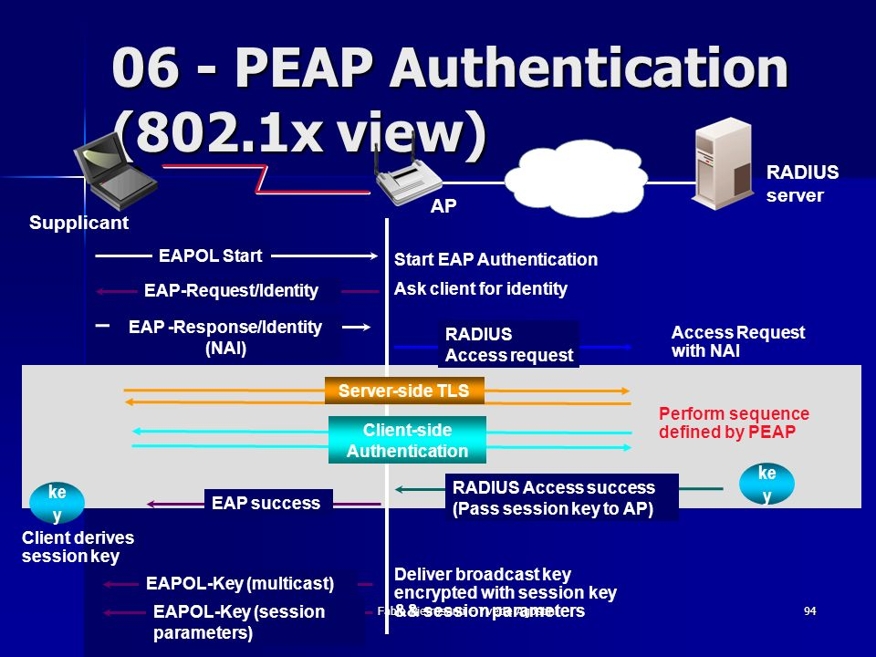 06 - PEAP Authentication (802.1x view)