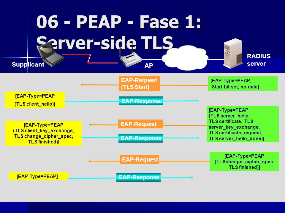 06 - PEAP - Fase 1: Server-side TLS