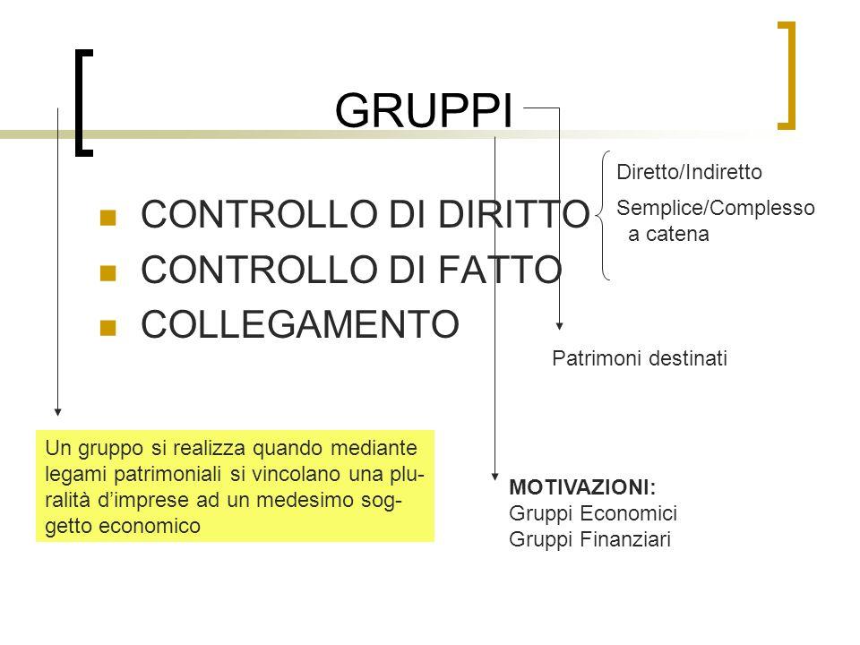 GRUPPI CONTROLLO DI DIRITTO CONTROLLO DI FATTO COLLEGAMENTO
