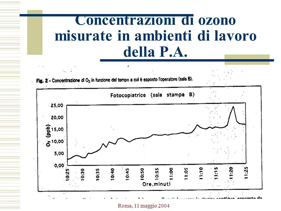 Concentrazioni di ozono misurate in ambienti di lavoro della P.A.