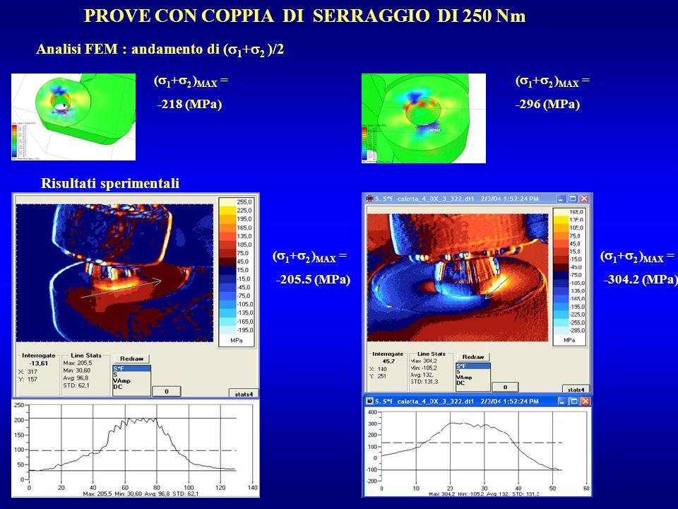 PROVE CON COPPIA DI SERRAGGIO DI 250 Nm