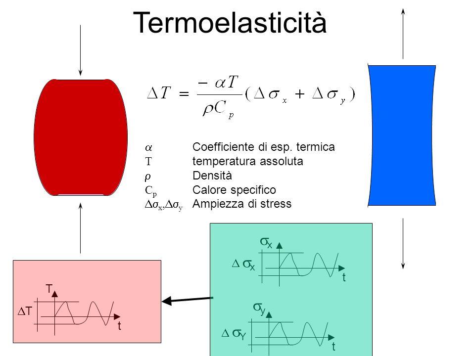 Termoelasticità sx sy a Coefficiente di esp. termica