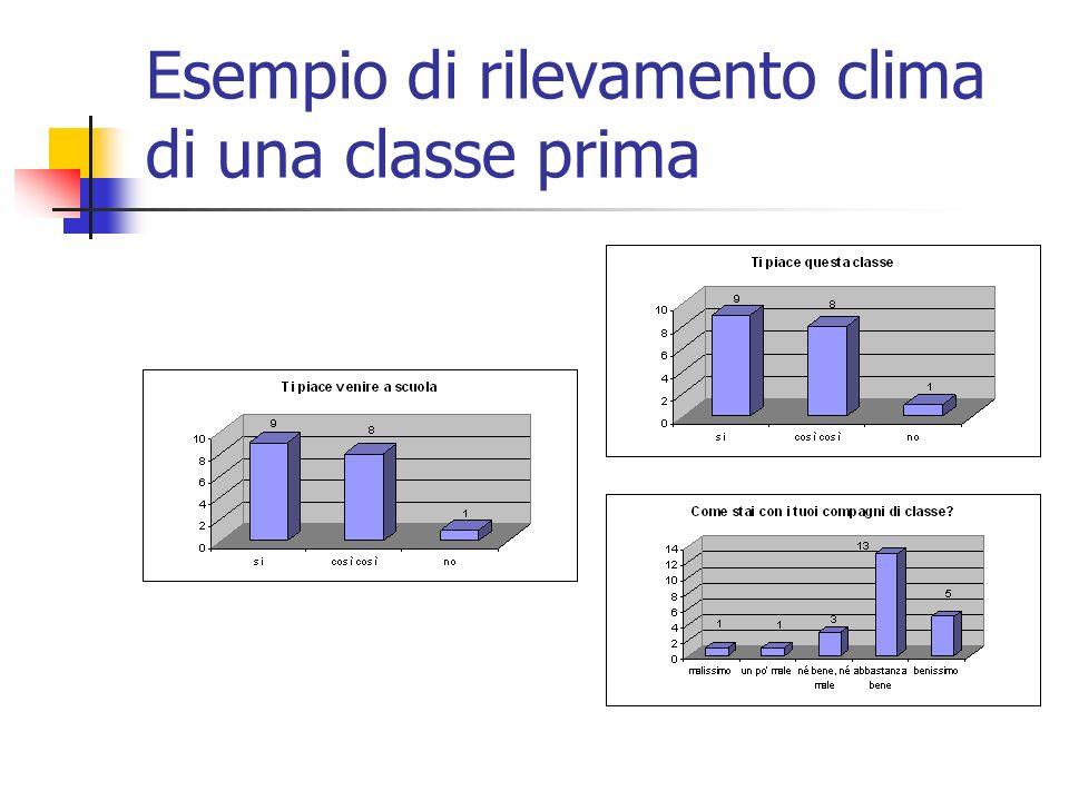 Esempio di rilevamento clima di una classe prima
