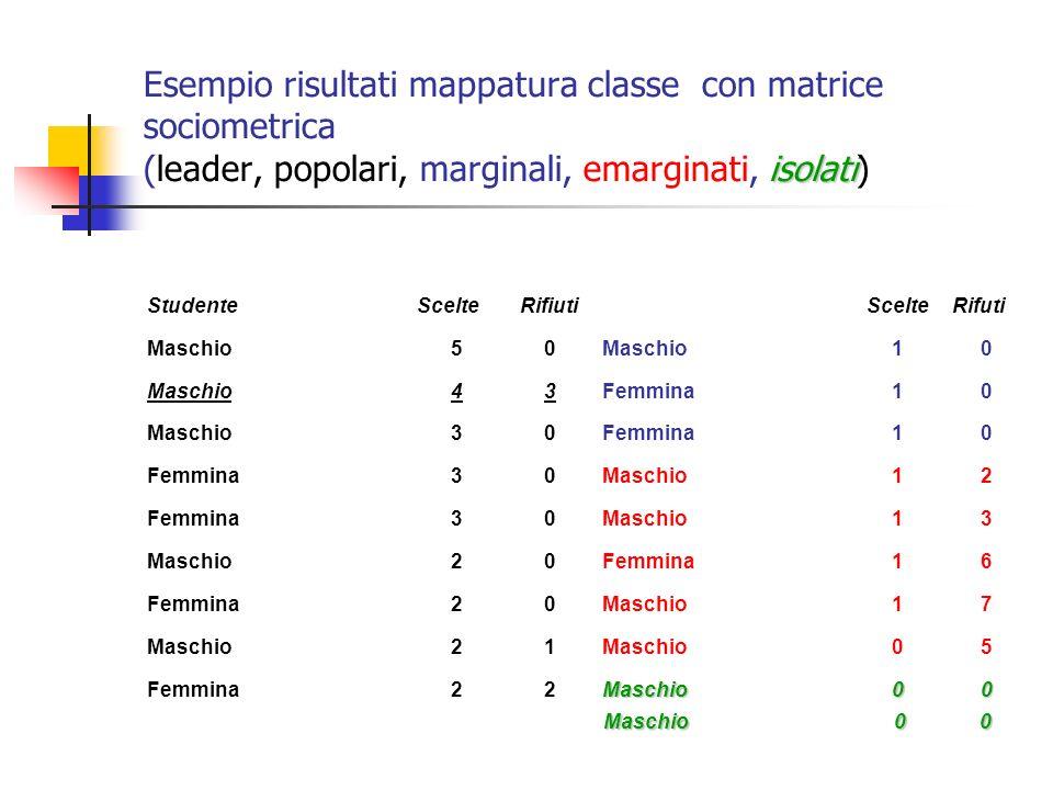 Esempio risultati mappatura classe con matrice sociometrica (leader, popolari, marginali, emarginati, isolati)