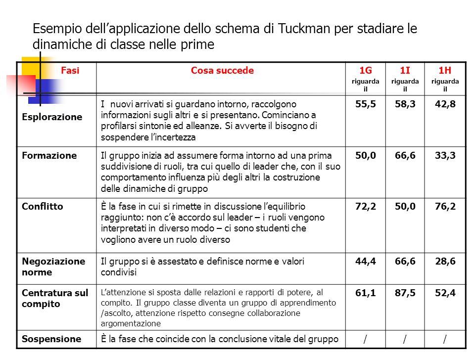 Esempio dell'applicazione dello schema di Tuckman per stadiare le dinamiche di classe nelle prime