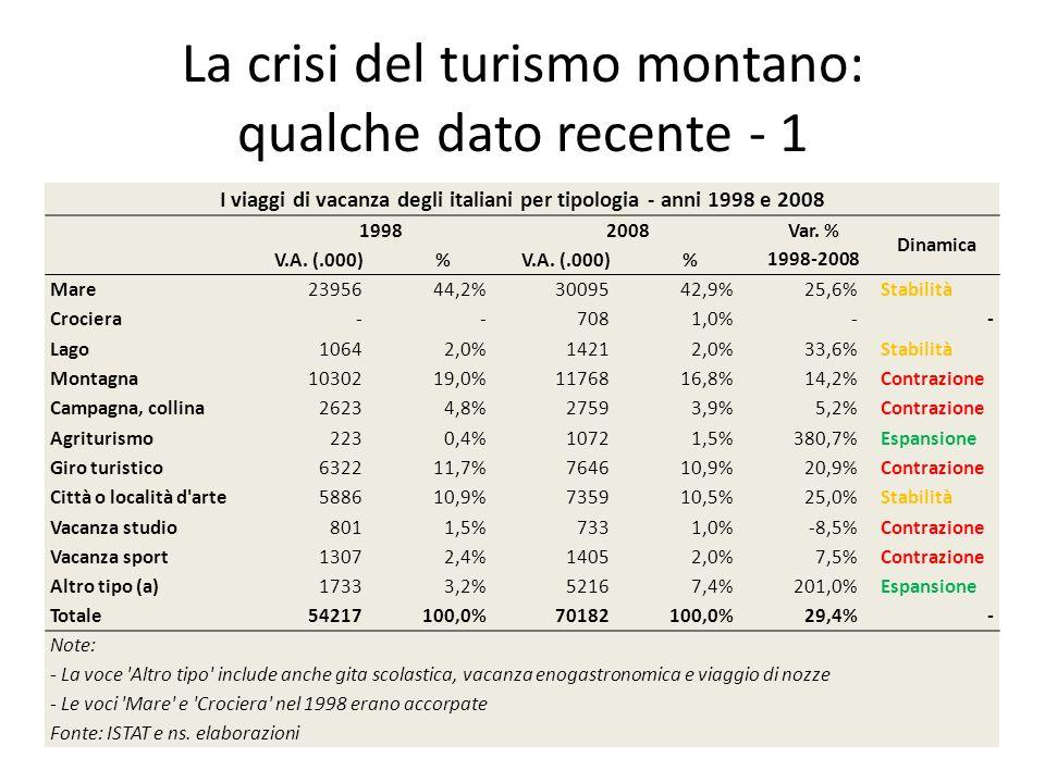 La crisi del turismo montano: qualche dato recente - 1